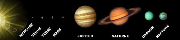 Dimensions relatives des planètes